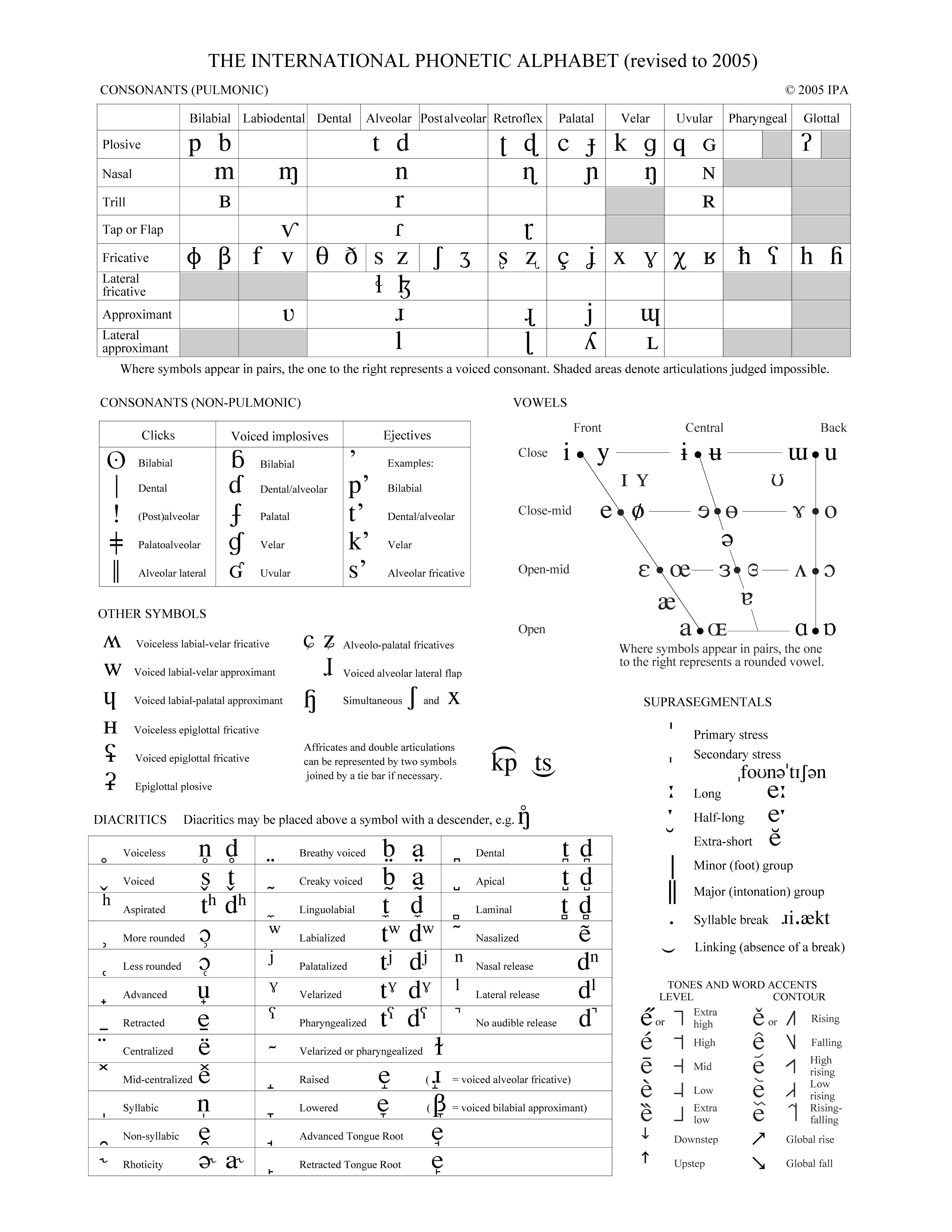 Full Ipa Chart International Phonetic Association