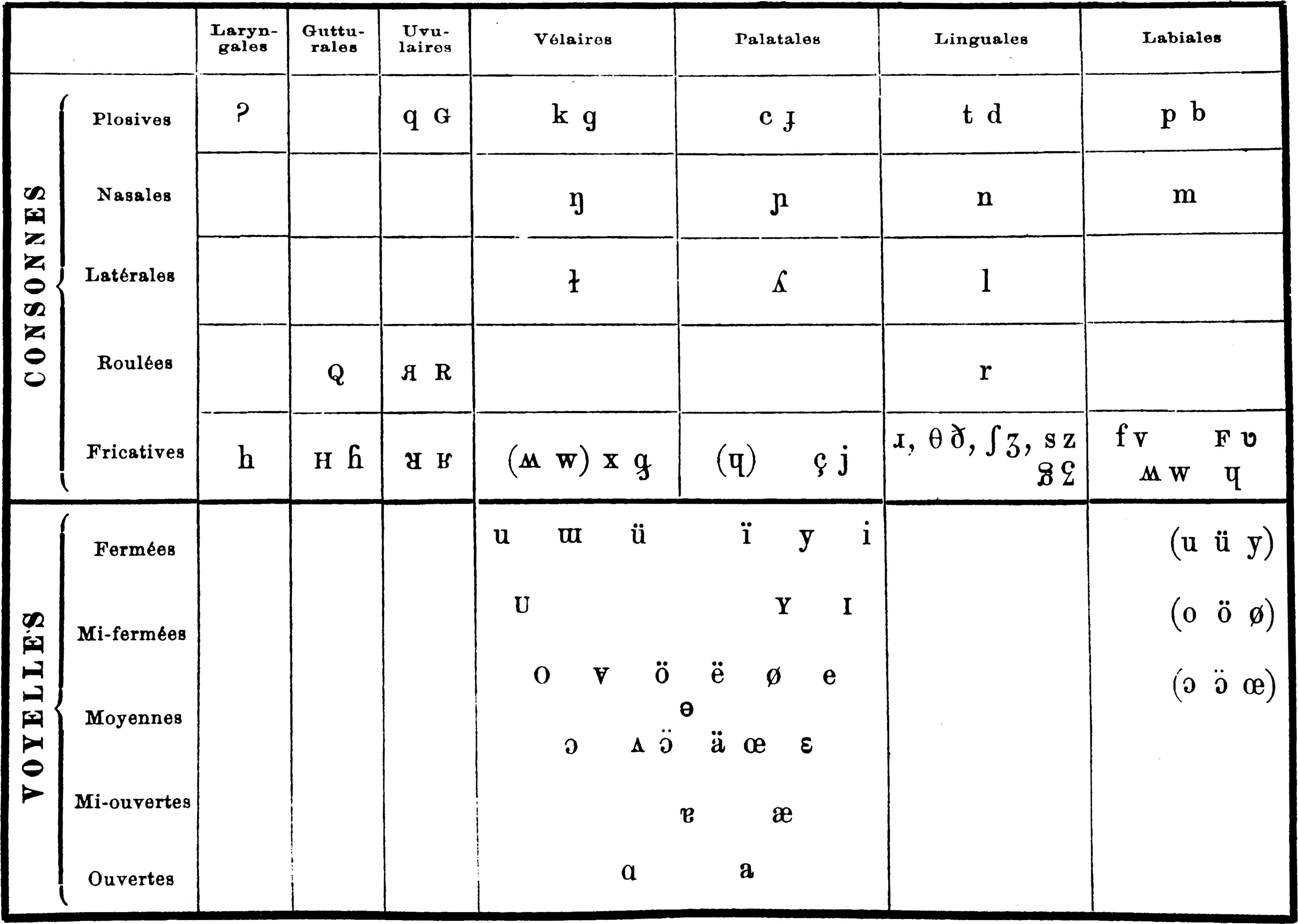 Ipa Historical Charts