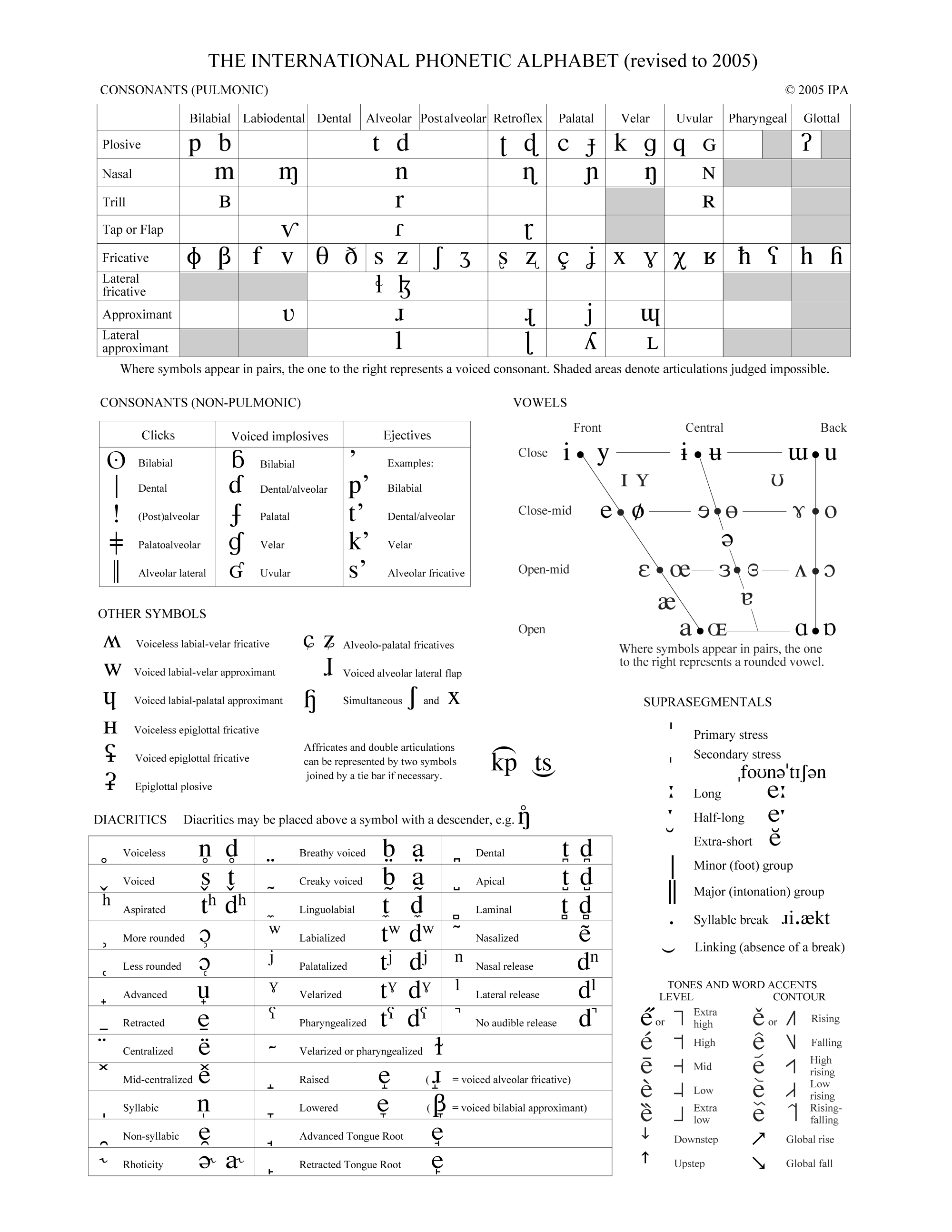 image about Abc Chart Printable Pdf identified as Finish IPA Chart Global Phonetic Affiliation